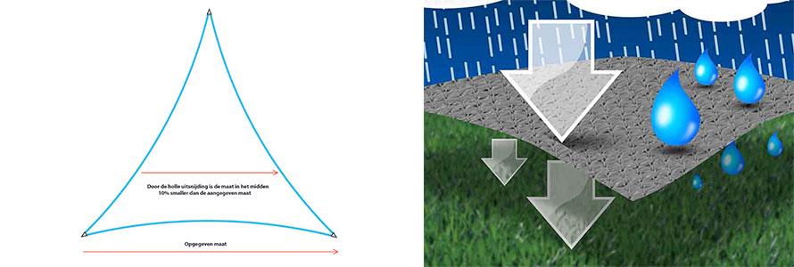 schaduwdoek driehoek eigenschappen
