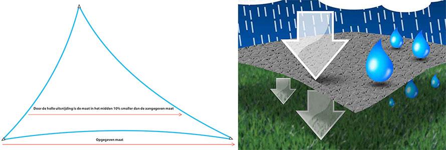 schaduwdoek driehoek ongelijkzijdig eigenschappen