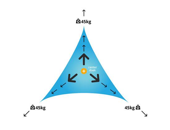 zonnedoek driehoek opspannen